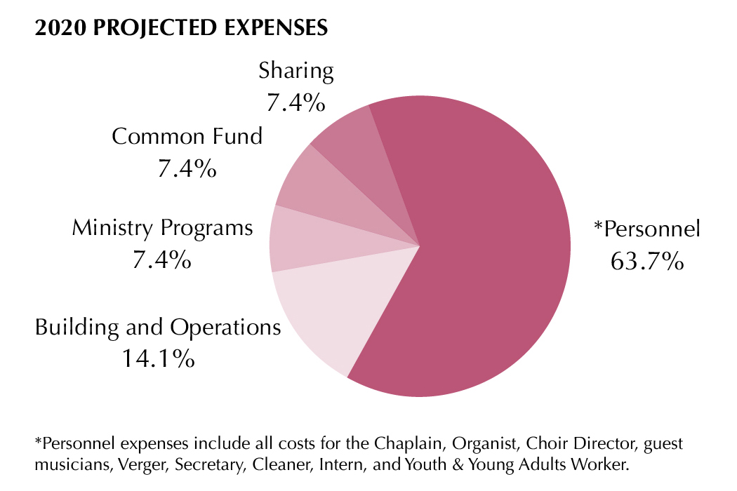2020 Projected Expenses